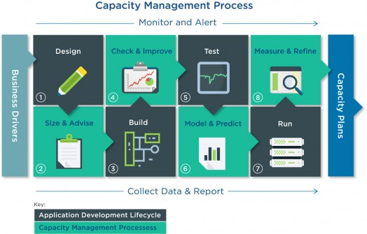 capacity management application and development lifecycle