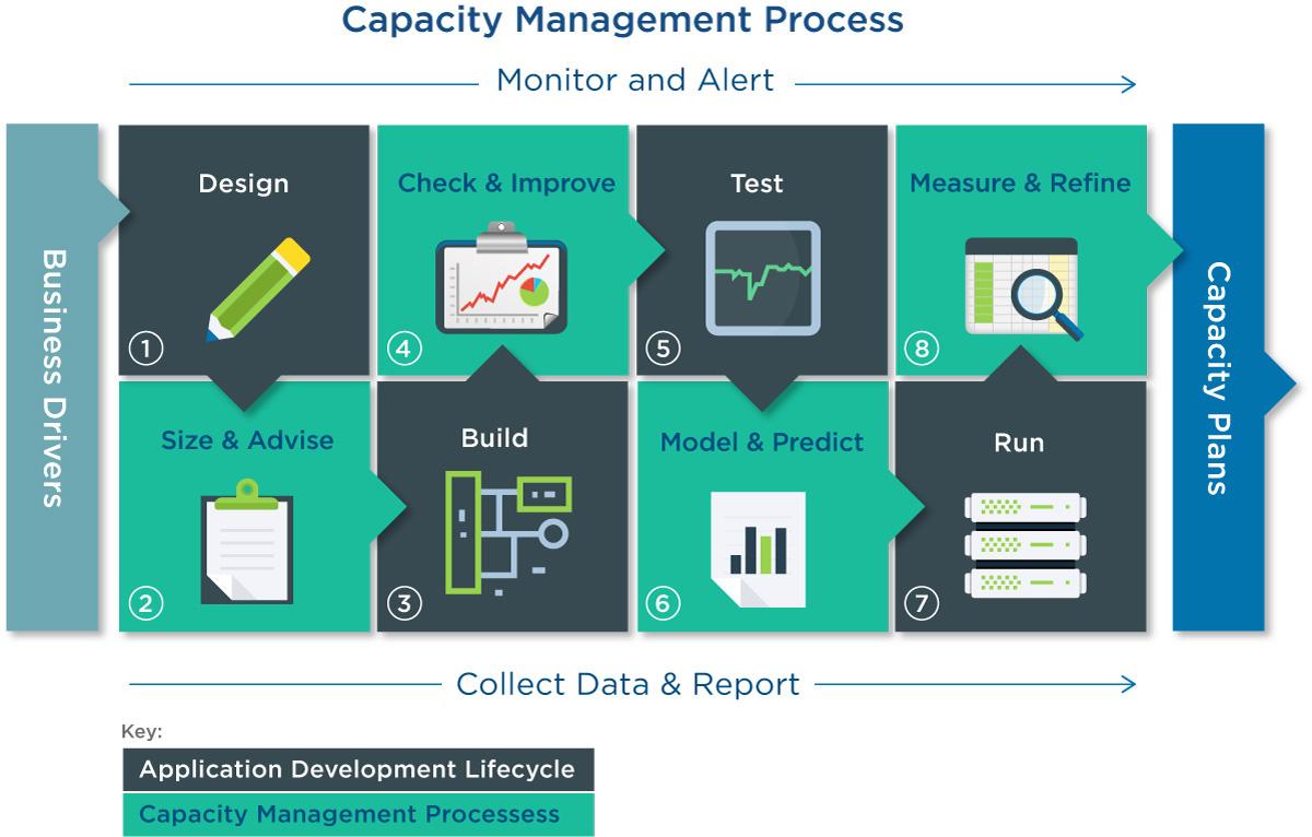 Application-Development-Lifecycle